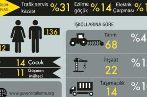 Türkiye'de ağustos ayında 148 işçi hayatını kaybetti